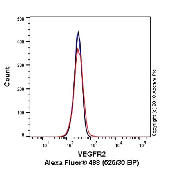 Flow Cytometry - Anti-VEGF Receptor 2 antibody [EPR21233] (ab237634)