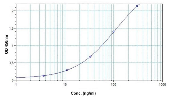 Example of Rituximab standard curve