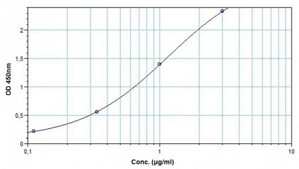 Example of Infliximab standard curve