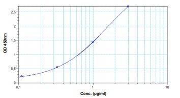 Example of Ipilimumab standard curve