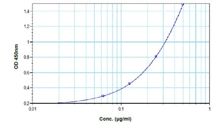 Typical standard curve.