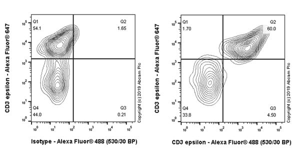 Flow Cytometry - Anti-CD3 epsilon antibody [CAL54] (ab237707)