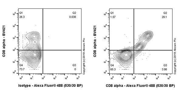 Flow Cytometry - Anti-CD8 alpha antibody [CAL66] (ab237709)