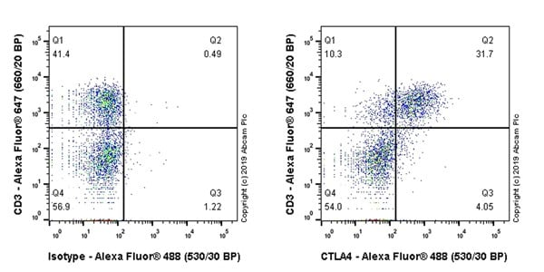 Flow Cytometry - Anti-CTLA4 antibody [CAL49] (ab237712)