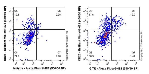 Flow Cytometry - Anti-GITR antibody [CAL52] (ab237713)