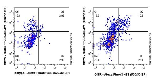 Flow Cytometry - Anti-GITR antibody [CAL8] (ab237714)