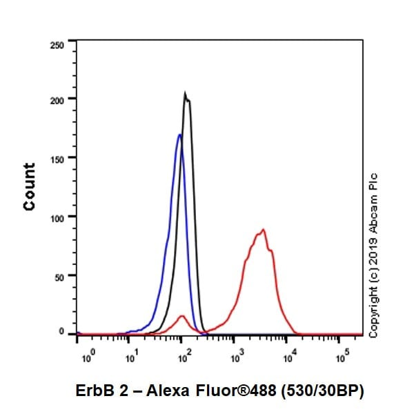 Flow Cytometry - Anti-ErbB 2 antibody [CAL27] (ab237715)