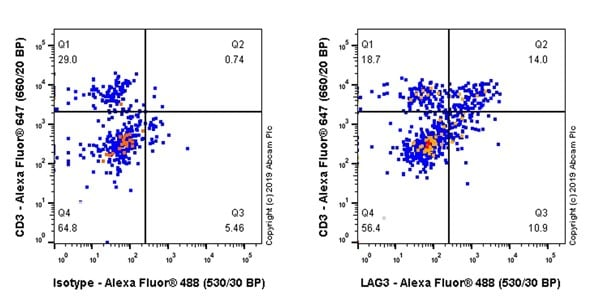 Flow Cytometry - Anti-LAG-3 antibody [CAL26] (ab237719)