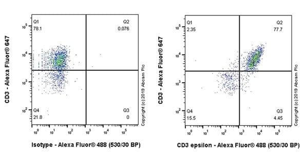 Flow Cytometry - Anti-CD3 epsilon antibody [CAL57] (ab237721)