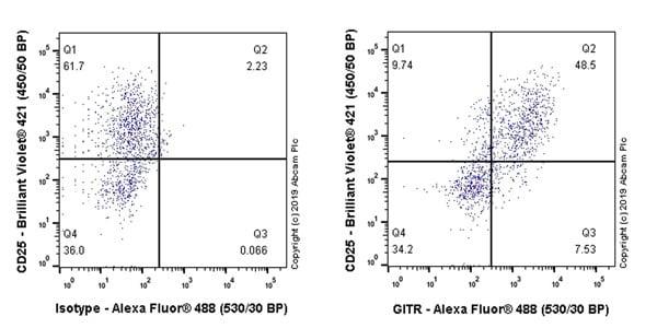 Flow Cytometry - Anti-GITR antibody [CAL61] (ab237725)