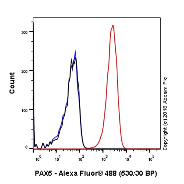 Flow Cytometry - Anti-PAX5 antibody [SP34] - BSA and Azide free (ab237773)