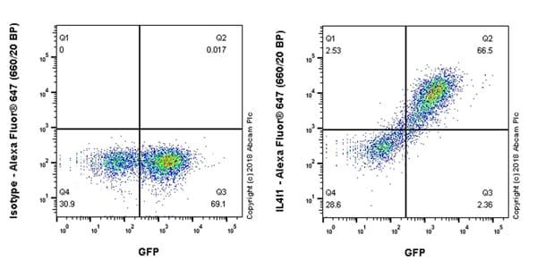 Flow Cytometry - Anti-IL-4I1/LAO antibody [EPR22070] - BSA and Azide free (ab237783)