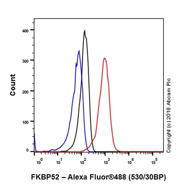 Flow Cytometry - Anti-FKBP52 antibody [EPR21125] - BSA and Azide free (ab237784)