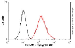 Flow Cytometry - Anti-EpCAM antibody [AUA1] - BSA and Azide free (ab237955)