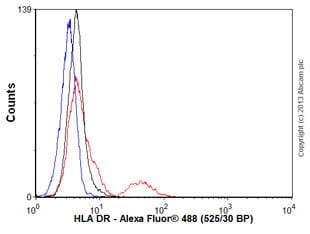 Flow Cytometry - Anti-HLA-DR antibody [TAL 1B5] - BSA and Azide free (ab237958)