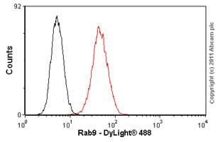 Flow Cytometry - Anti-Rab9 antibody [Mab9] - BSA and Azide free (ab237960)