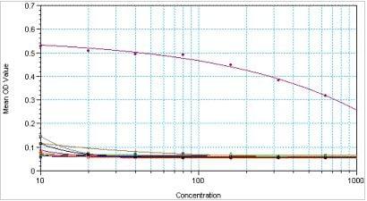 ELISA - Anti-Histone H3 (di methyl K9) antibody [mAbcam 52484] (ab237962)