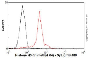Flow Cytometry - Anti-Histone H3 (tri methyl K4) antibody [mAbcam12209] - ChIP Grade – BSA and Azide free (ab237971)