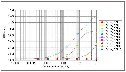 ELISA - Anti-Histone H3 (tri methyl K4) antibody [mAbcam12209] - ChIP Grade – BSA and Azide free (ab237971)