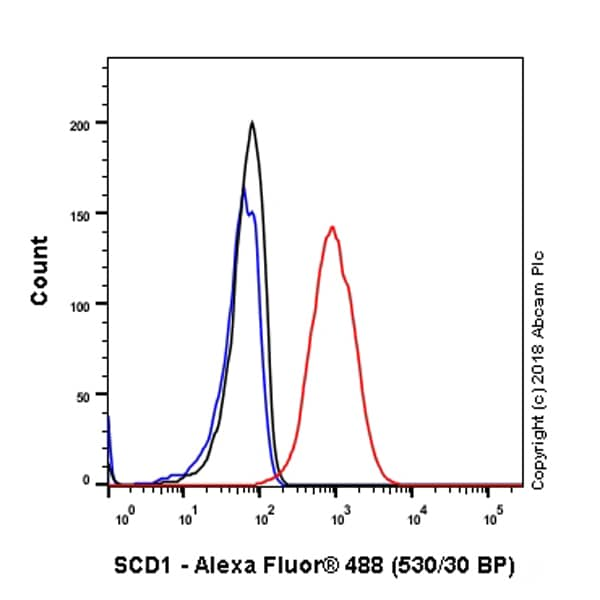Flow Cytometry - Anti-SCD1 antibody [EPR21963] - BSA and Azide free (ab238171)