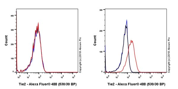 Flow Cytometry - Anti-TIE2 antibody [EPR21915] - BSA and Azide free (ab238172)