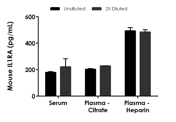Interpolated concentrations of native  IL1RA in mouse serum and plasma samples.