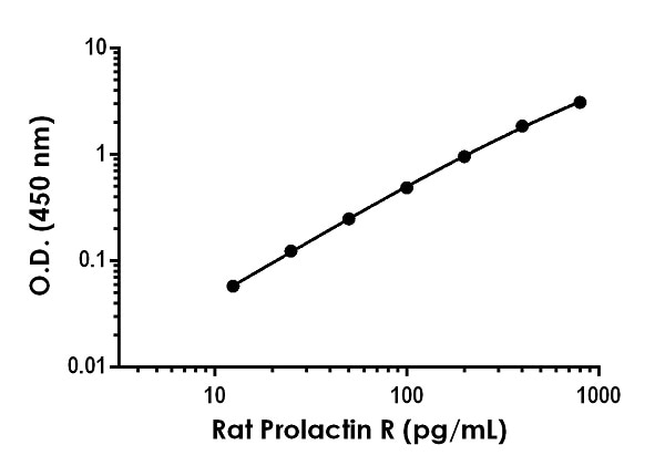 Example of rat Prolactin R standard curve in Sample Diluent NS.
