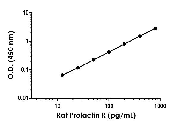 Example of rat Prolactin R standard curve in 1X Cell Extraction Buffer PTR.