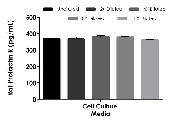 Interpolated concentrations of spike Prolactin R in cell culture media samples.