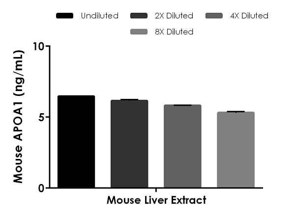 Interpolated concentrations of native APOA1 in mouse liver extract based on a 50 µg/mL extract load.