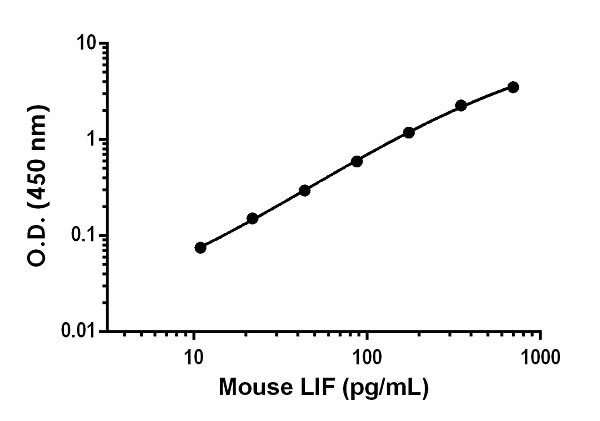 Example of mouse LIF standard curve in Sample Diluent NS.
