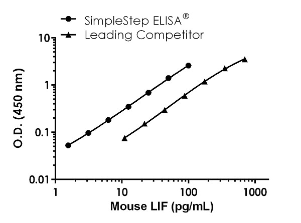 Mouse LIF Competitor Std Curve Comparison