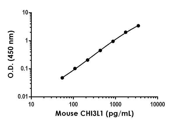 Example of mouse CHI3L1 standard curve in Sample Diluent NS.