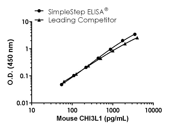 Mouse CHI3L1 Competitor Std Curve Comparison