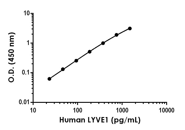 Example of human LYVE1 standard curve in Sample Diluent NS.