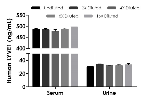 Interpolated concentrations of native LYVE1 in human serum and urine samples.