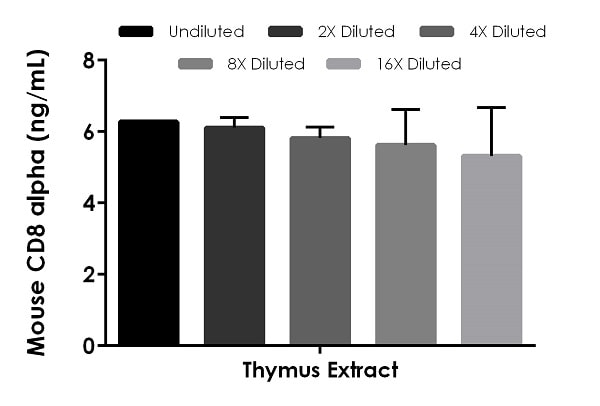 Interpolated concentrations of native CD8 alpha in mouse thymus extract samples.