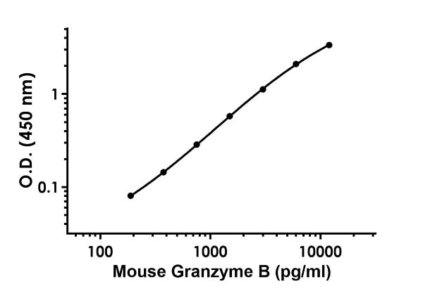 Example of mouse Granzyme B standard curve in Sample Diluent NS + Enhancer.