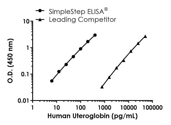 Human Uteroglobin Standard Curve Comparison.