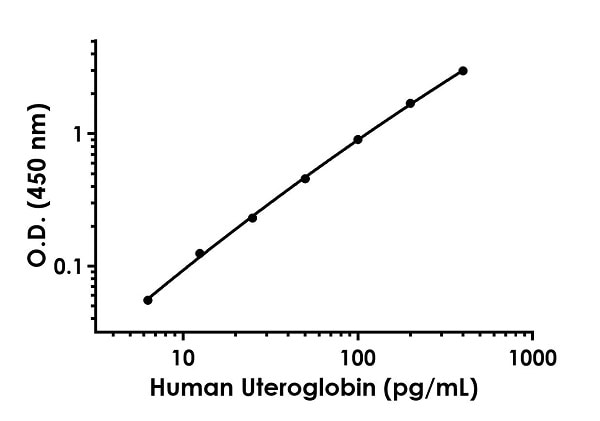 Example of human Uteroglobin standard curve in Sample Diluent NS.