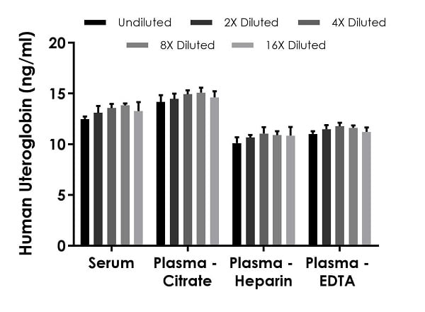 Interpolated concentrations of native Uteroglobin in human serum and plasma samples.