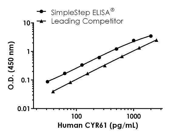 Human CYR61 Standard Curve Comparison.