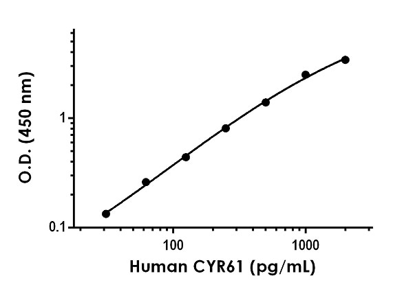 Example of human CYR61 standard curve in 1X Cell Extraction Buffer PTR.