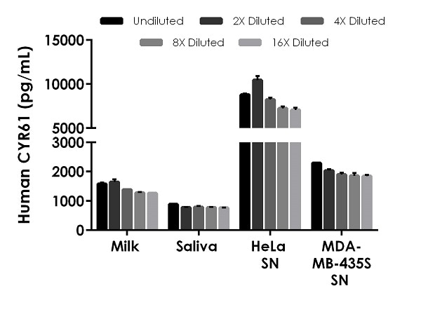 Interpolated concentrations of native CYR61 in human breast milk (de-fatted), saliva, and cell culture supernatant (SN) samples.