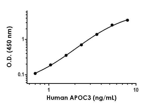 Example of human APOC3 standard curve in Sample Diluent NS.
