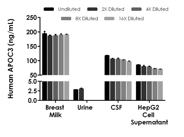 Interpolated concentrations of native APOC3 in human breast milk (de-fatted), urine, cerebrospinal fluid (CSF), and HepG2 cell culture supernatant samples.