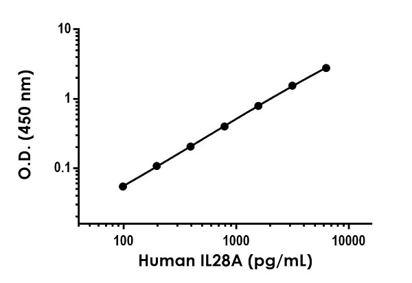 Example of human IL28A standard curve in Sample Diluent NS.