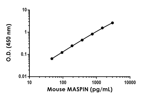 Example of mouse MASPIN standard curve in Sample Diluent NS.