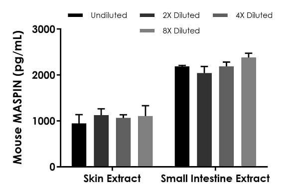 Interpolated concentrations of native MASPIN in mouse skin extract and mouse small intestine extract based on a 5 µg/mL and 1,500 µg/mL extract load, respectively.