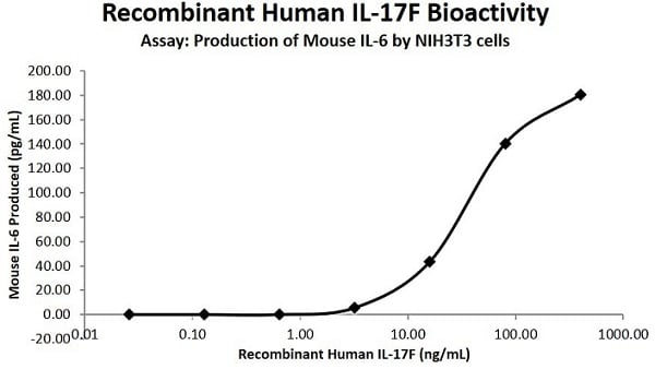 Functional Studies - Recombinant human IL-17F protein (Active) (ab238296)